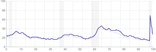 Illinois monthly unemployment rate chart from 1990 to November 2020